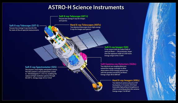 This illustration shows the locations and energy ranges of Astro-H science instruments and their associated telescopes. One keV equals 1,000 electron volts, which is hundreds of times the energy of visible light.