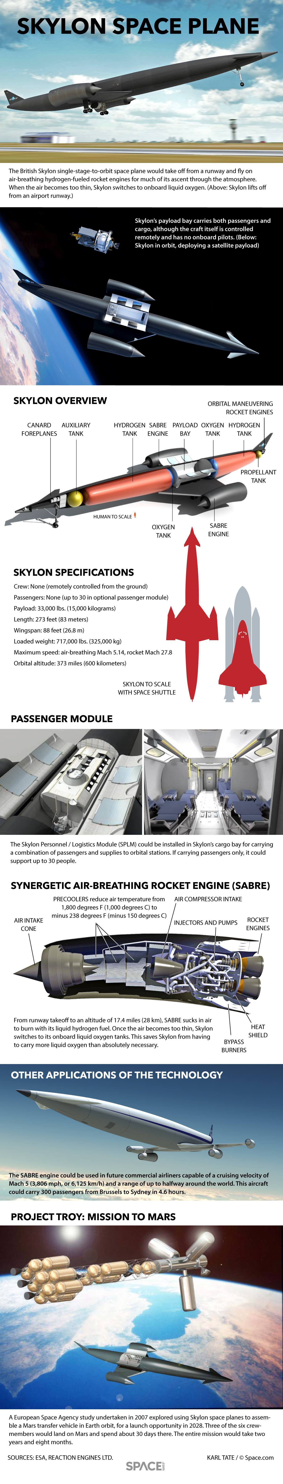 Details of the Skylon space plane.