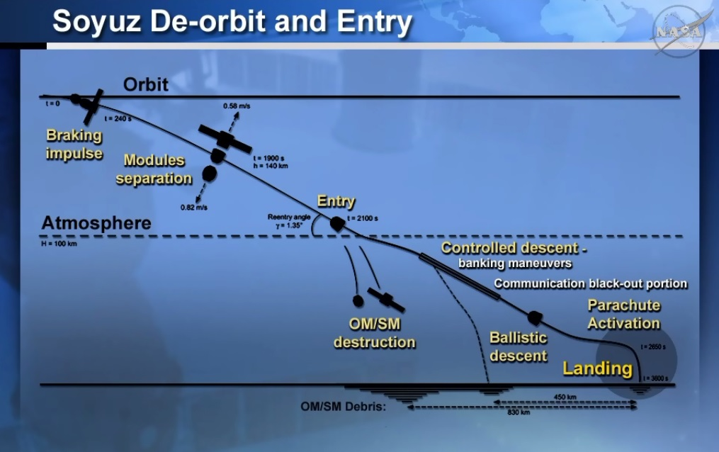 Soyuz Descent Plan