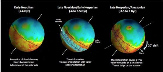 A chronology of Mars' shifting magnetic poles, based on new research. Left image text: Formation of the dichotomy, Heavy bombardment, Adjustment of the polar axis. Middle image text: Tharsis formation, Tropical precipitation with valley networks formation. Right image text: Tharsis formation causes a TPW, Valley networks on a small circle, Tharsis bulge on the equator.