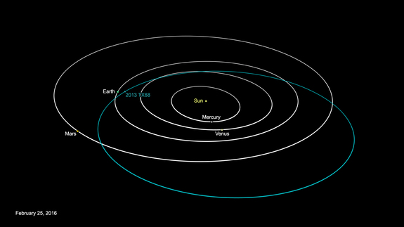This NASA graphic depicts the orbit of asteroid 2013 TX68, which will fly by Earth on March 8, 2016. The asteroid poses no threat to the Earth.