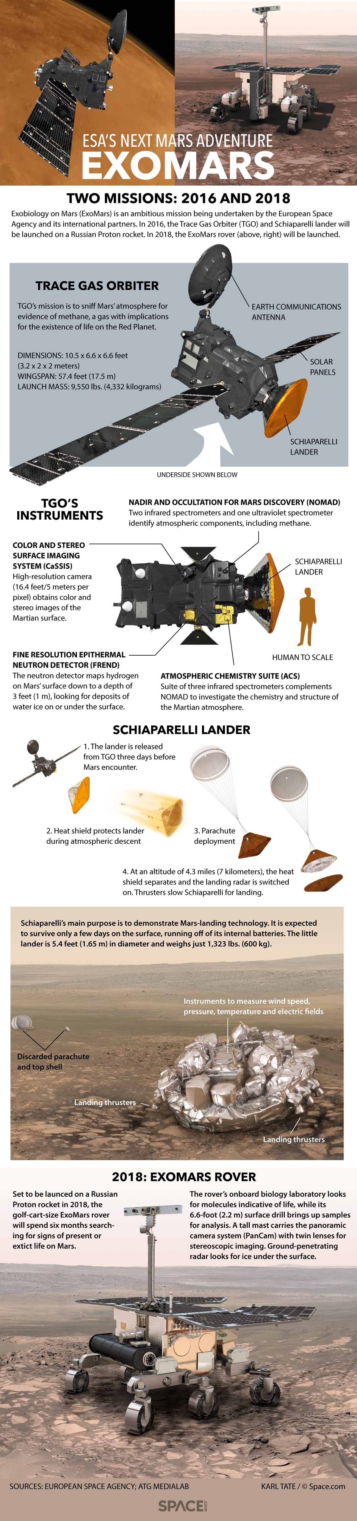 Details of the ExoMars orbiter, lander and rover.