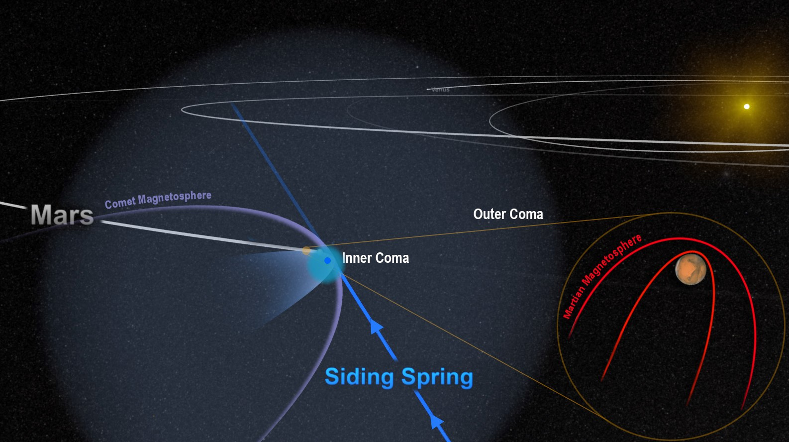 Chaotic Comet Flyby Blew Away Some of Mars' Atmosphere