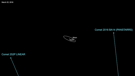 Graphic showing the paths of comets 252P/LINEAR and P/2016 BA14 during their flybys of Earth in March 2016. Comet 252P came within 3.3 million miles (5.2 million kilometers) on March 21, while BA14 will zoom by at a distance of 2.2 million miles (3.5 million km) on March 22.