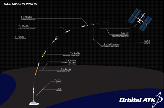 This image shows the projected path of the Cygnus spacecraft scheduled to launch on March 22, 2016.