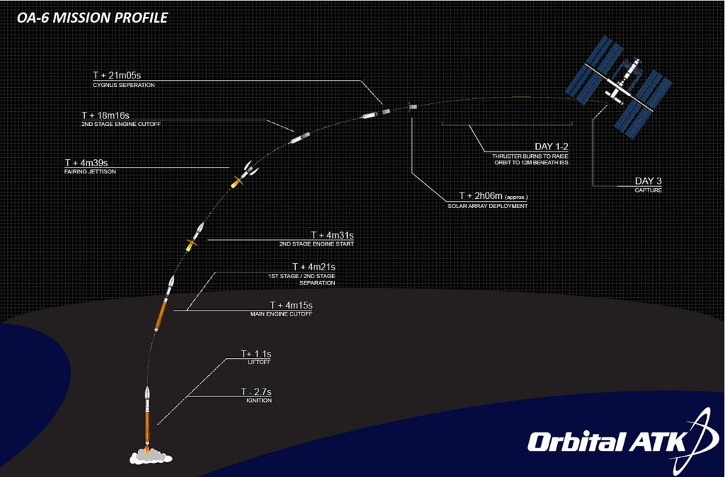 Orbital ATK Cygnus CRS-6 Profile