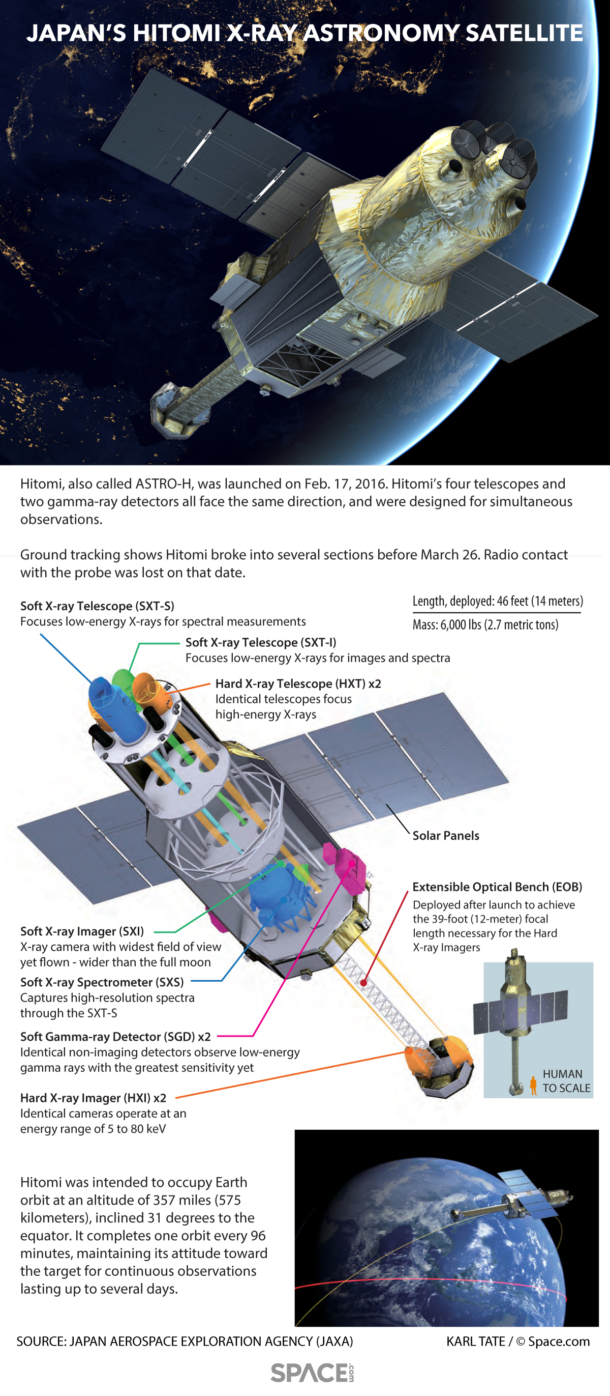 Hitomi: Japan's X-Ray Astronomy Satellite Explained (Infographic)