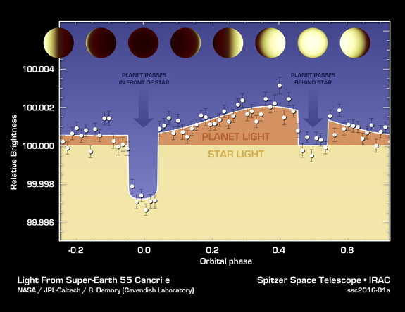 The varying brightness of  exoplanet 55 Cancri e plotted. Image released March 30, 2016.