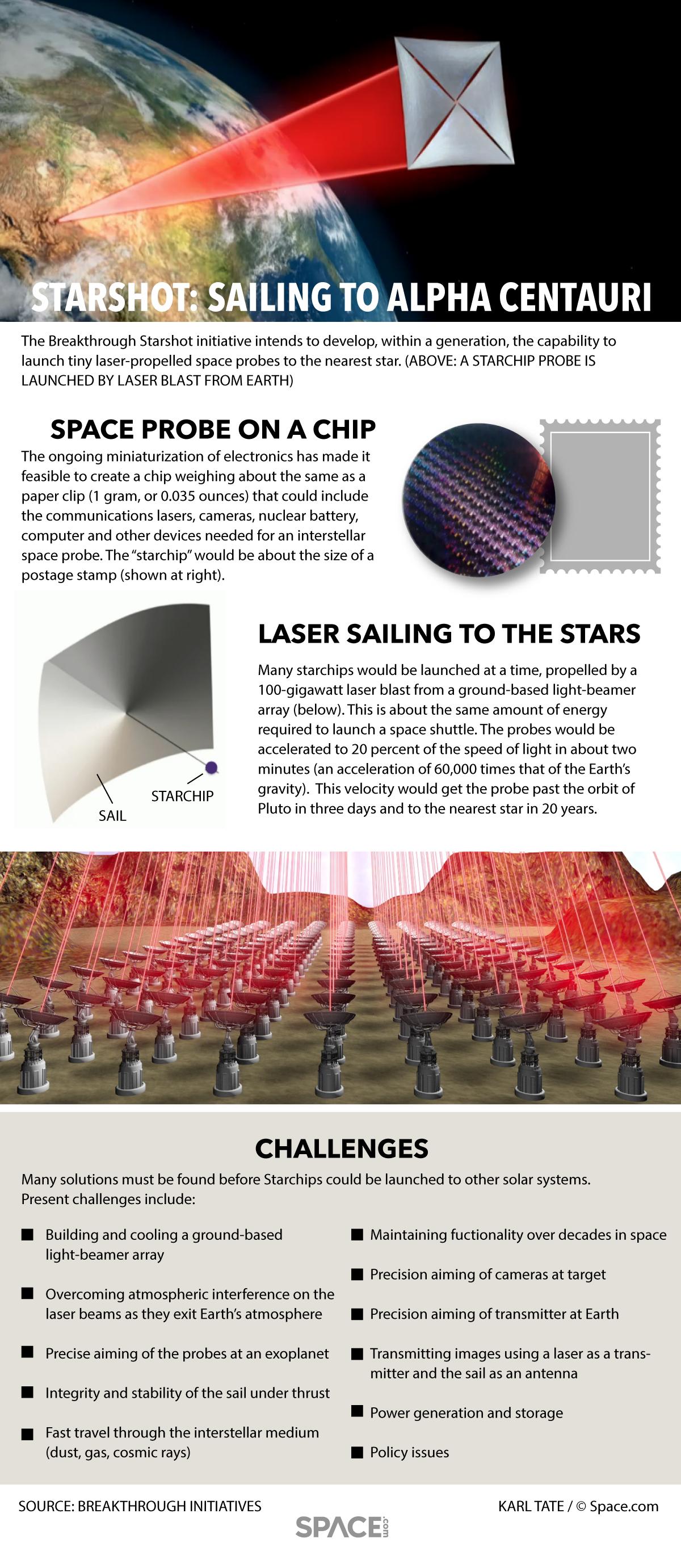 How Breakthrough Starshot's Interstellar Probes Would Work (Infographic)