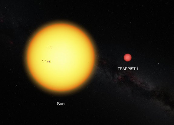 This image shows a size comparison between Earth's sun (left) and the tiny, ultracool dwarf star TRAPPIST-1 located 40 light-years from Earth. The star is home to three alien planets that may have the potential to support life.