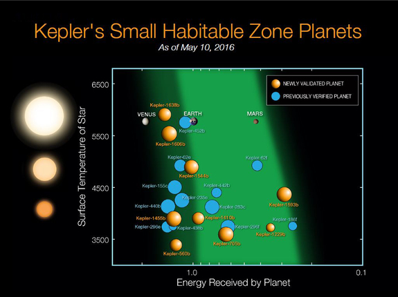 Nine new potentially habitable planets are among the 1,284 newly confirmed exoplanets found by NASA's Kepler Space Telescope. Shown in orange, the new additions join a growing list of planets in the habitable zones of their stars, where conditions may be right for life.