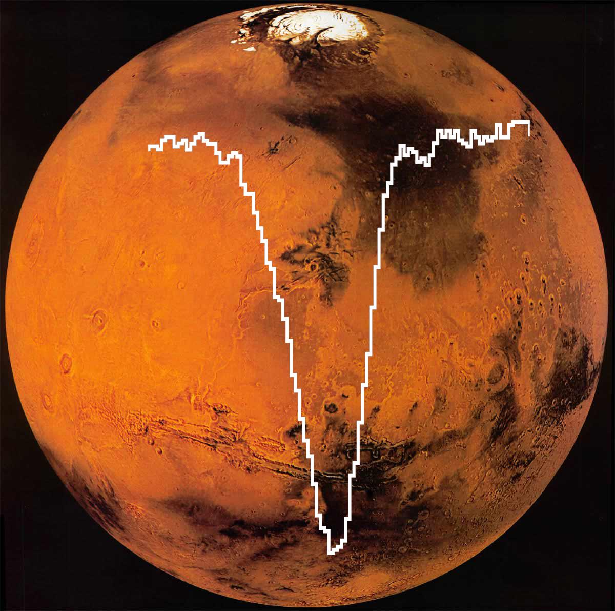 SOFIA's measurement signature superimposed on Mars' atmosphere