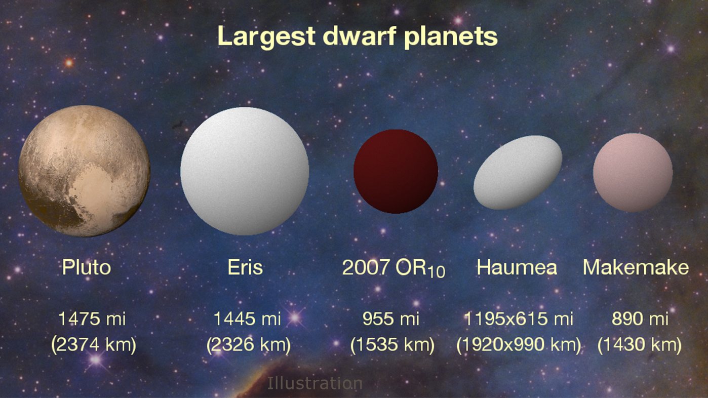 dwarf planets We do not need astrology to tell us that life is getting more complex, but we do need an astrology to describe it the dwarf planets give us new glyphs to represent future professional, academically accurate astrology on dwarf planets article appeared in the astrological journal, by expert.