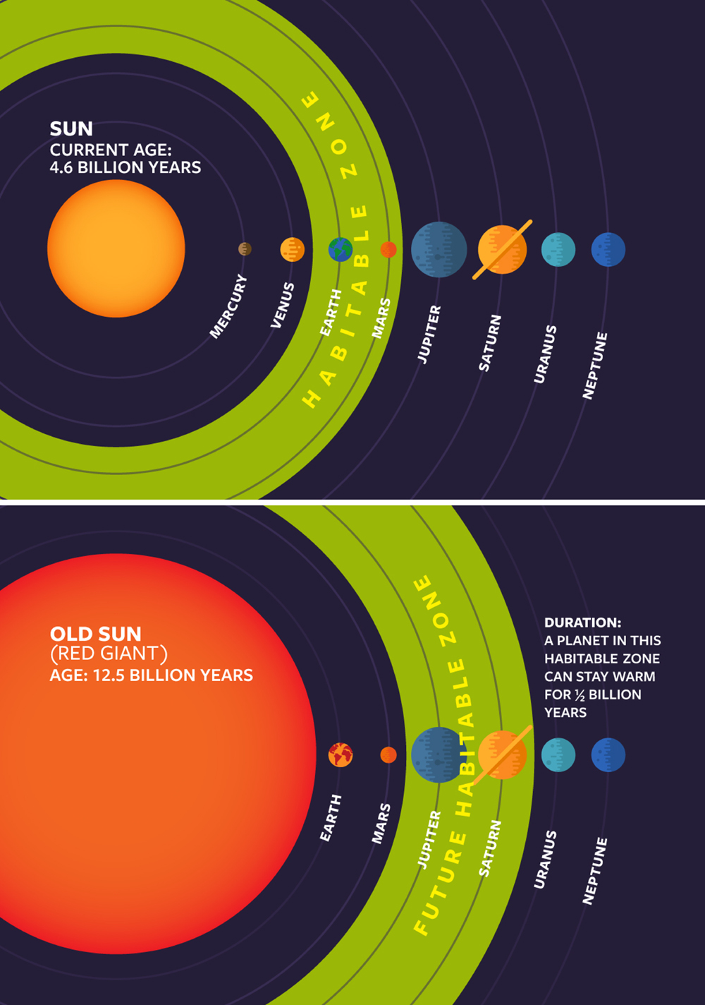 Sun Turns Into Red Giant (Infographic)