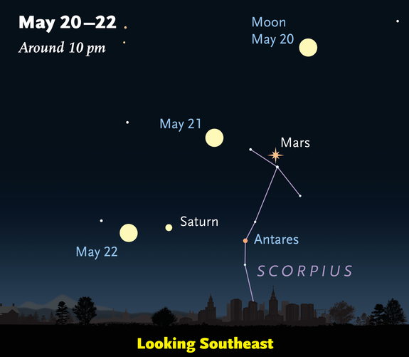 This sky chart from Sky & Telescope magazine shows the location of Mars on May 20, 21 and 22 in 2016 as the Red Planet reaches opposition in the night sky.