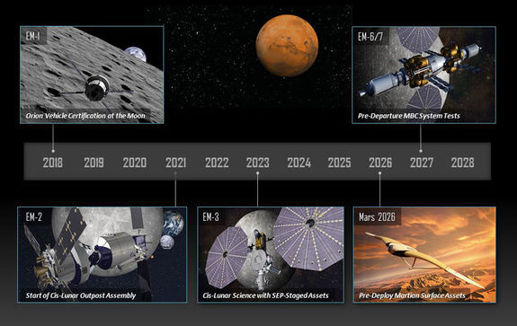 """Graphic showing the steps along the way to launching Lockheed Martin's envisioned """"Mars Base Camp"""" orbiting outpost."""