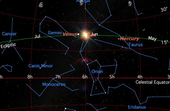 Monday, June 20, 6:34 p.m. EDT. The Sun marks midsummer in the Northern Hemisphere, and midwinter in the Southern, reaching its farthest declination north.