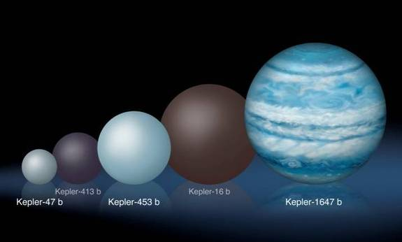 Graphic display Kepler-1647b's distance compared to that of all other two-star planets detected by NASA's Kepler space telescope to date.
