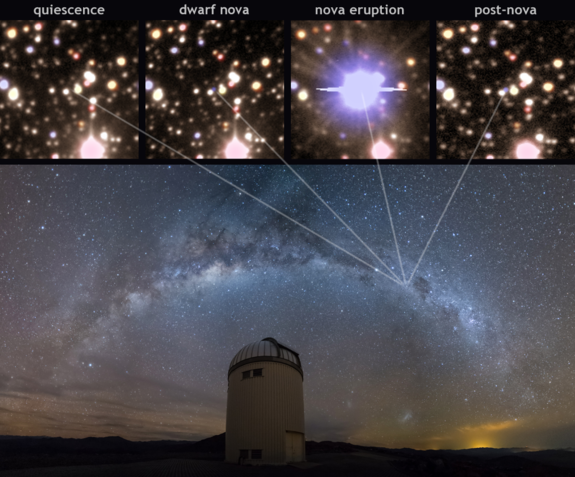 Upper panels: Snapshots of a nova lifecycle. Lower panel: The Milky Way over a Warsaw Telescope dome, Las Campanas Observatory.