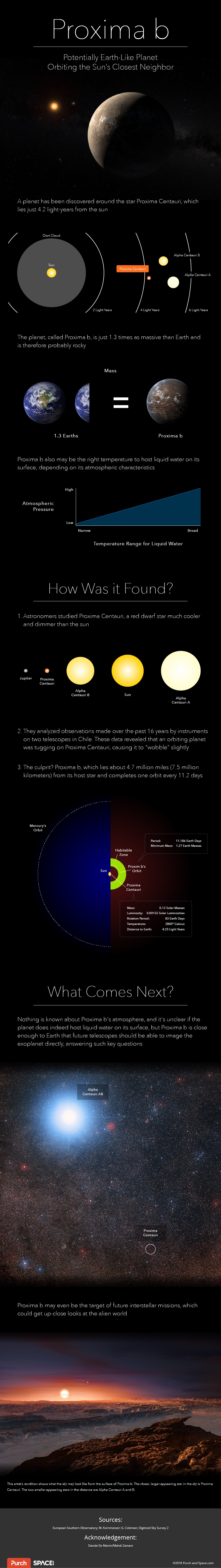 Proxima b Infographic