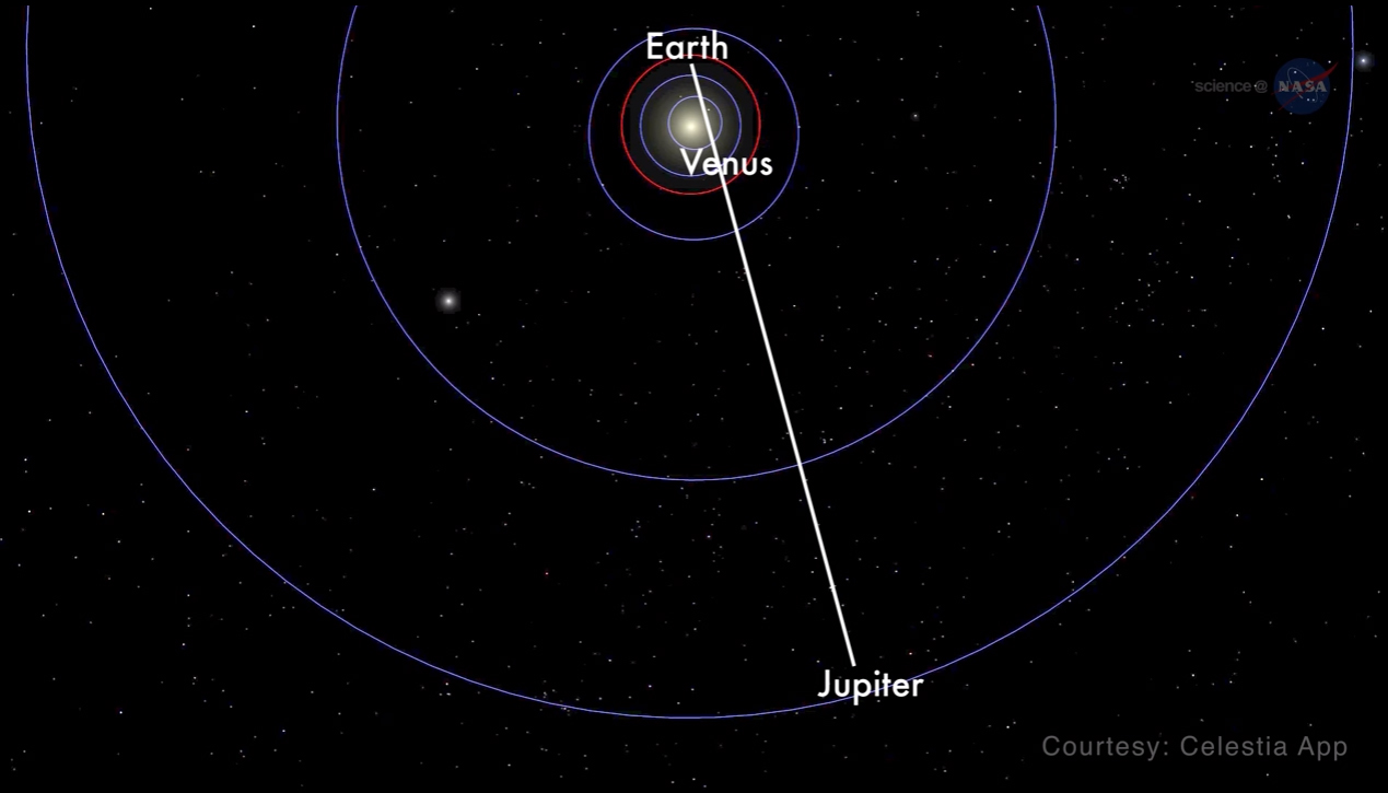 This NASA graphic shows how Venus and Jupiter will be positioned in relation to Earth during their Aug. 27, 2016 conjunction and appulse. While the two planets may appear close in the night sky, Jupiter will be 416 million miles away from Venus at the tim