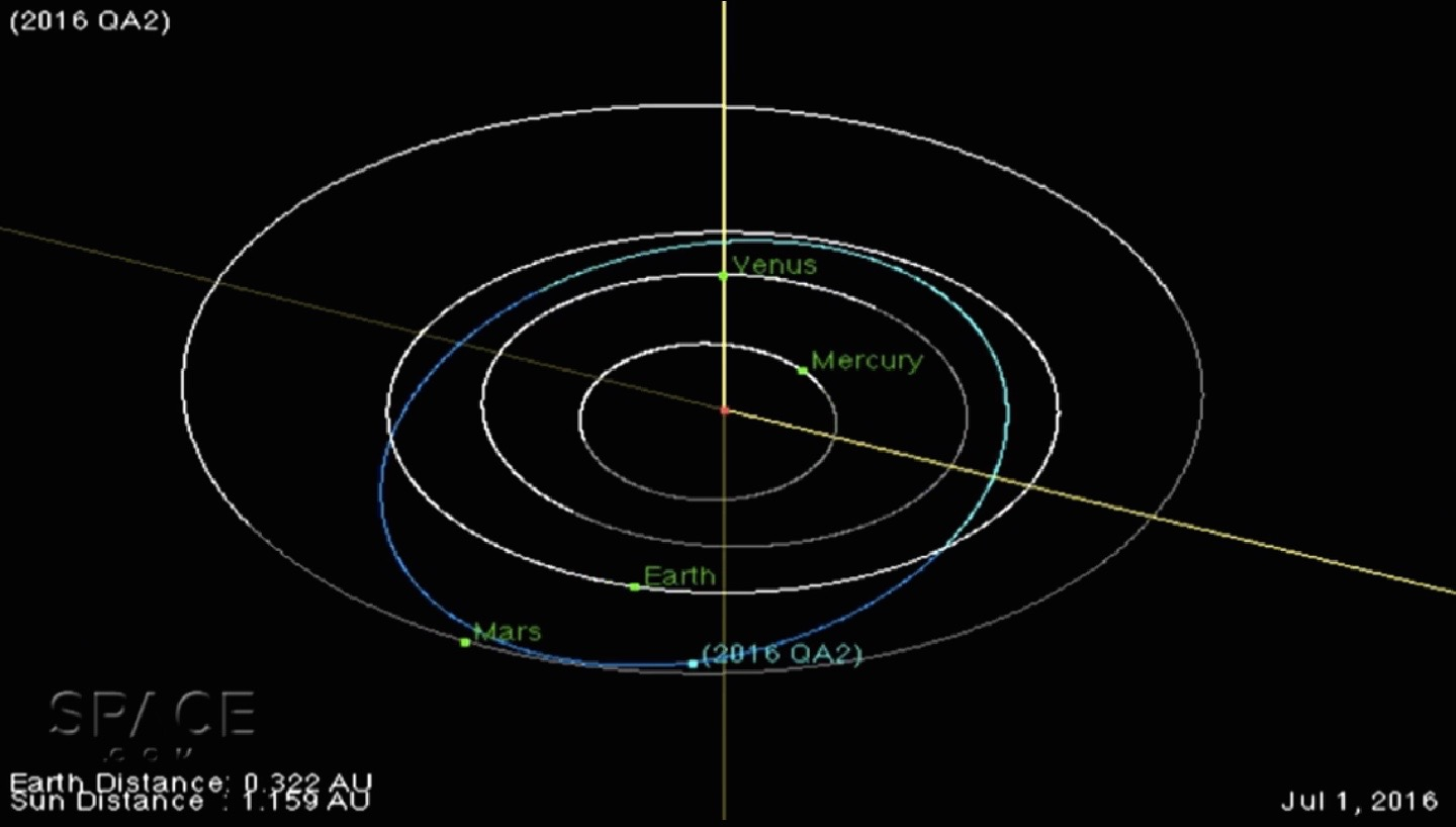 A Newfound Asteroid Just