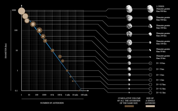 The number of known asteroids increases as their size decreases. The term asteroid covers objects down to 1 meter in diameter.