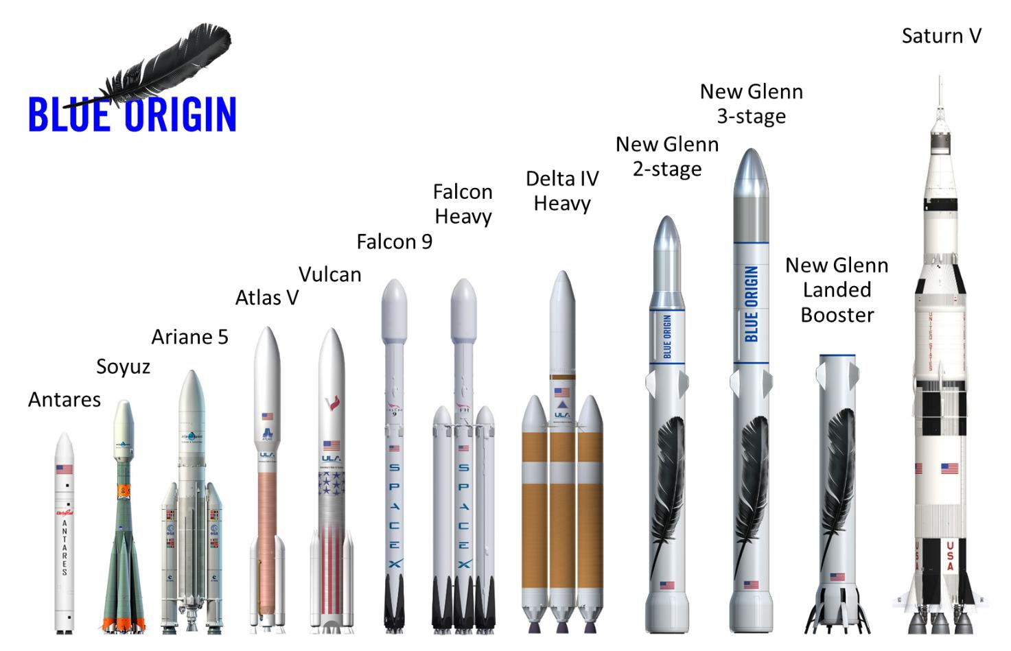 Blue Origin's New Glenn Heavy-Lift Rockets