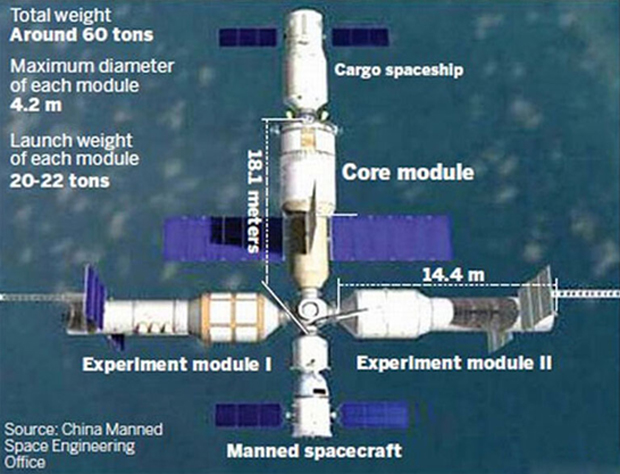 China's Space Station Plan