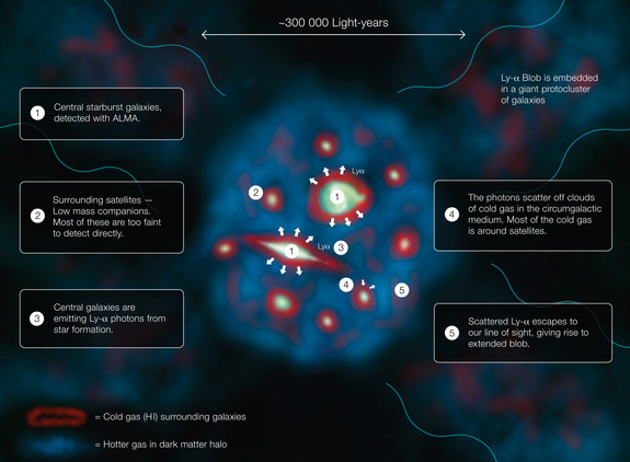 This diagram explains how a Lyman-alpha Blob, one of the largest and brightest objects in the uUniverse, shines.