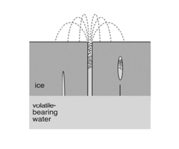 Water Plume Diagram