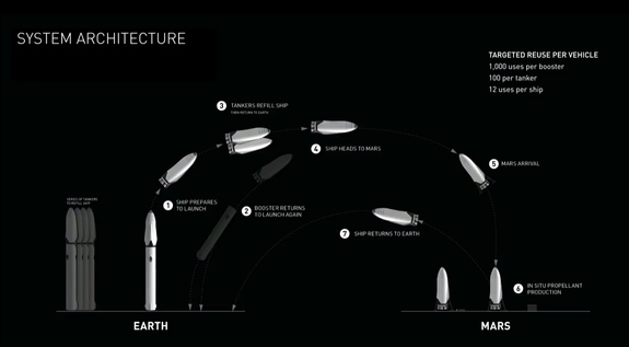 This SpaceX graphic depicts the mission profile for the company's Interplanetary Transport System, a colony ship to fly 100 people to Mars at a time.
