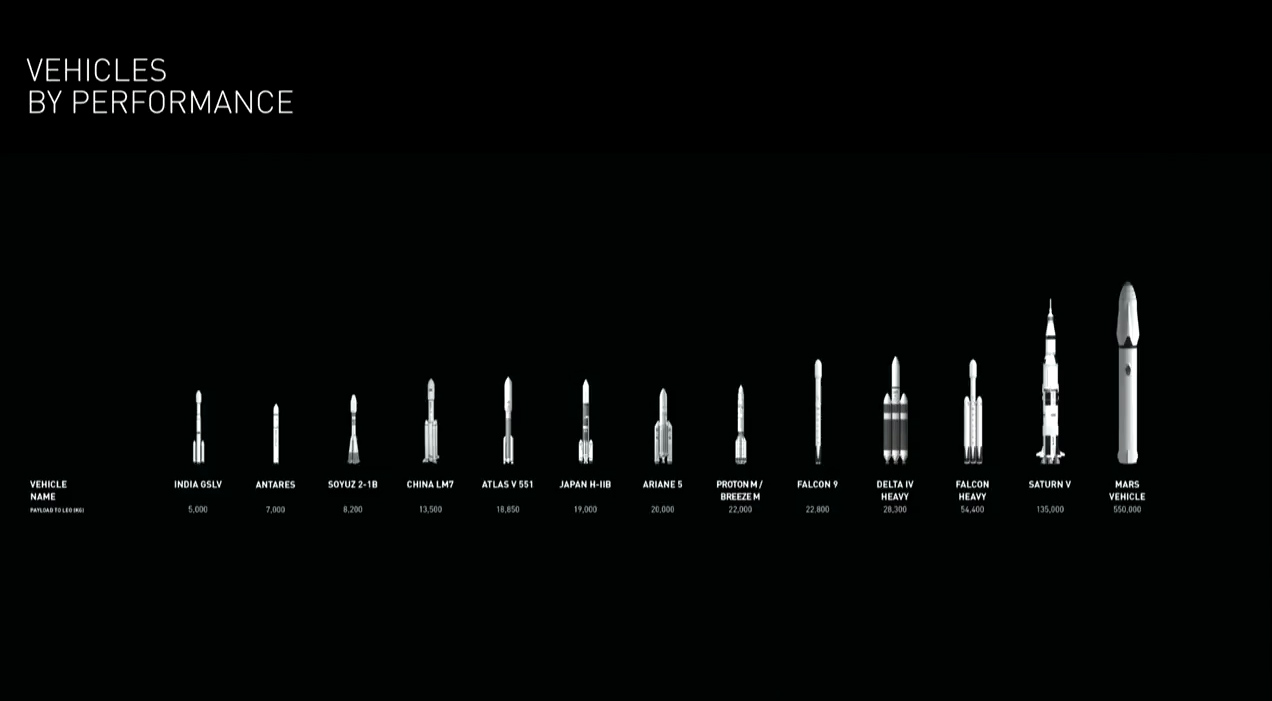 How SpaceX's Interplanetary Transport System works ...