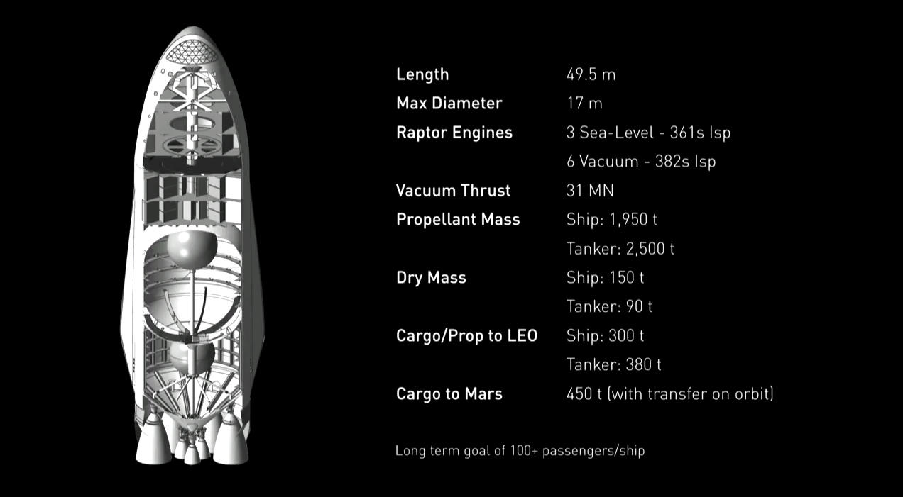 a cutaway look at spacex s interplanetary transport system spaceship to ferry humans to mars and beyond