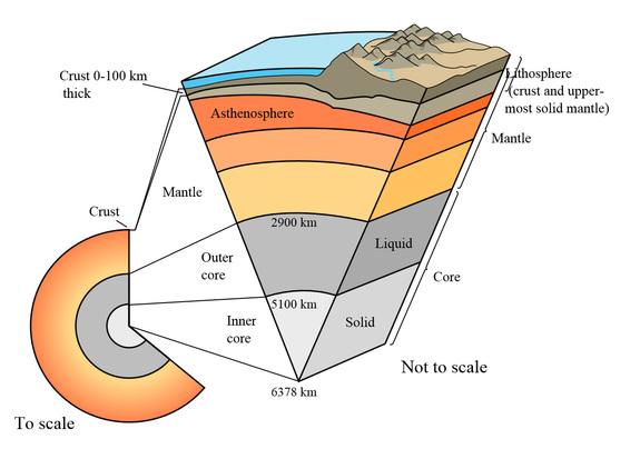 lithosphere essays