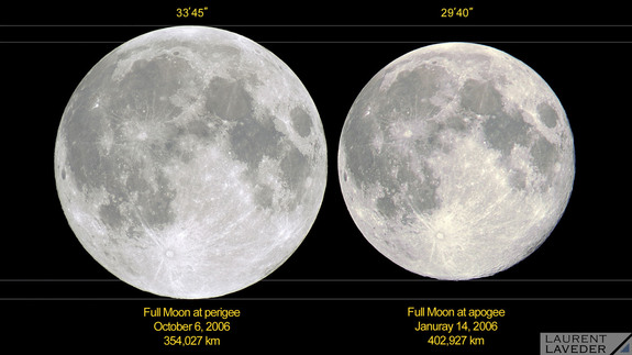 A comparison of the Moon at perigee (its closest to Earth, at left) and at apogee (its farthest from us). The change in distance makes the full Moon look 14% larger at perigee than at apogee. and nearly 30% larger in area.