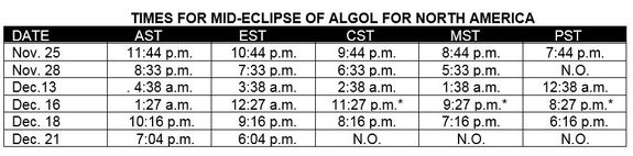 The variable star Algol appears to grow dimmer on a regular cycle. This table shows the dates and times of the star's expected dip in brightness.