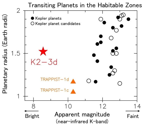 K2-3d's star is much brighter than those of other transiting planets in the habitable zone spotted by Kepler, making this planet a good candidate for further examination. Along with Kepler planets and planet candidates, represented by the black and white circles, the chart shows two Earth-size planets located 40 light-years away and observed by a ground-based telescope.