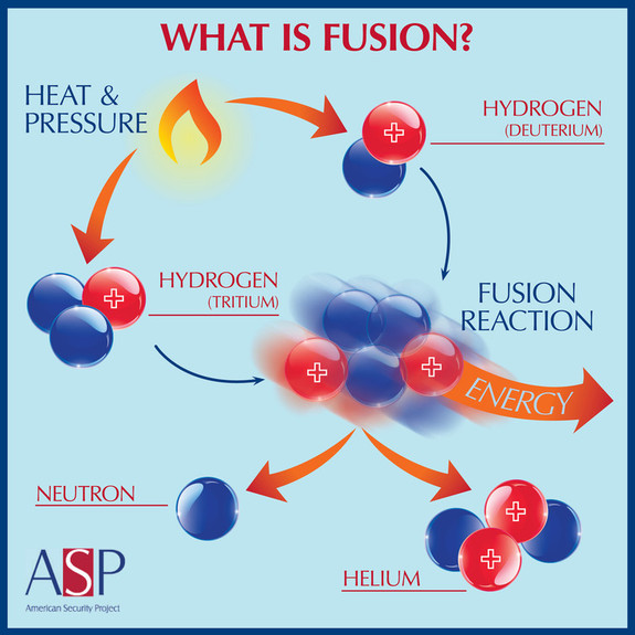 What's the Real Potential of Fusion Energy?