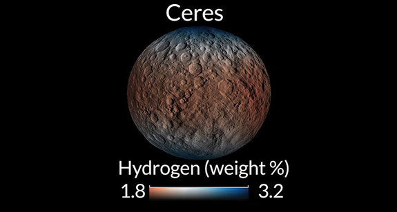 Ceres has an accumulation of hydrogen at its poles, an indication of ice mixed in with rocky materials. Blue shows where hydrogen levels are highest.