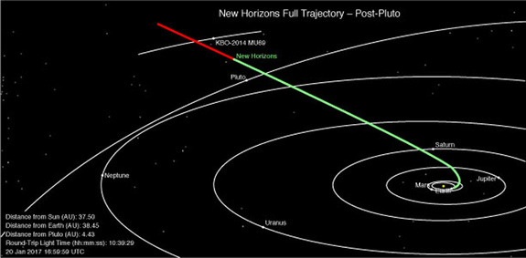 This overhead diagram of the solar system shows New Horizons' full trajectory and current position. The green part of the line shows where New Horizons has already traveled, and the red shows the probe's future path to and beyond the Kuiper Belt Object 2014 MU69.