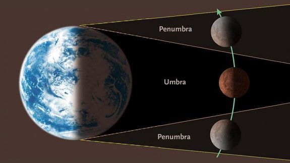 An astronaut standing on the moon when it's in Earth's penumbra would see the sun only partly hidden by Earth but completely covered from locations within the umbra. (Illustration not to scale.)