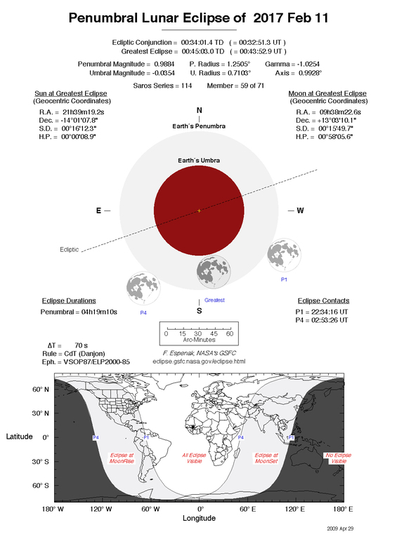 Diagram illustrating the penumbral lunar eclipse of Feb. 11, 2017