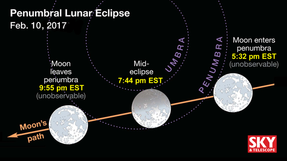 During the lunar eclipse on Feb. 10-11, the moon skirts just outside Earth's dark umbra. Look for deep penumbral shading on the north half of the lunar disk.