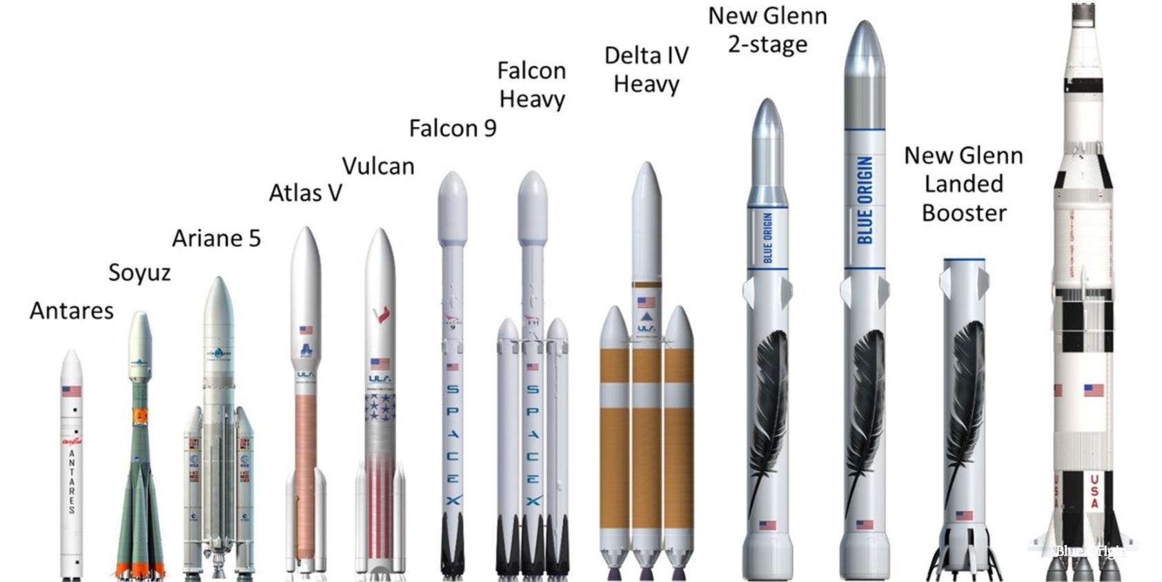 Blue Origin Rocket Chart