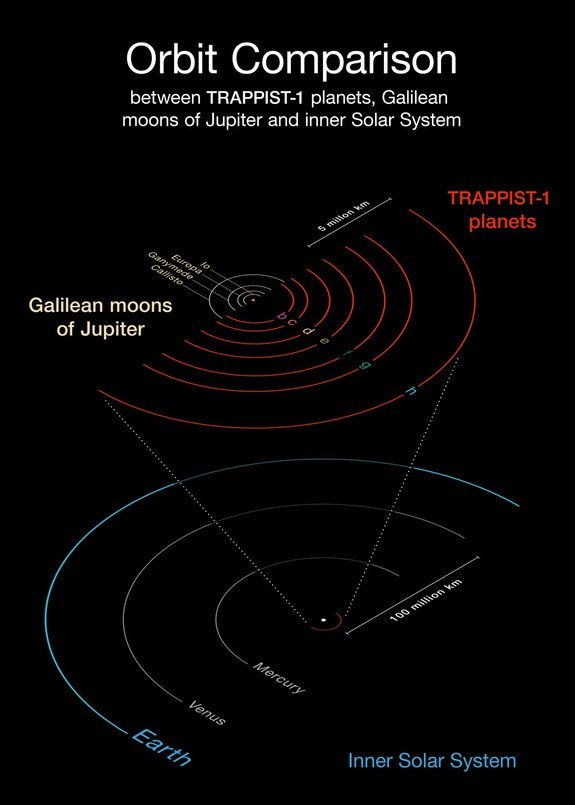 Diagram of the orbits of the TRAPPIST-1 worlds, compared to those of Jupiter's Galilean moons, Mercury, Venus and Earth.