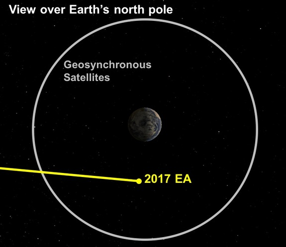 asteroid heading towards earth in 2017 - photo #30