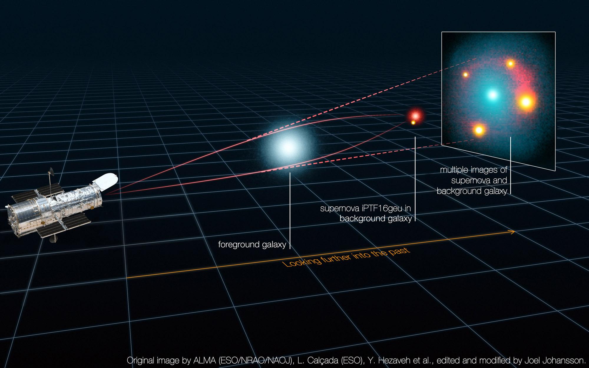 A rare quadruple star explosion