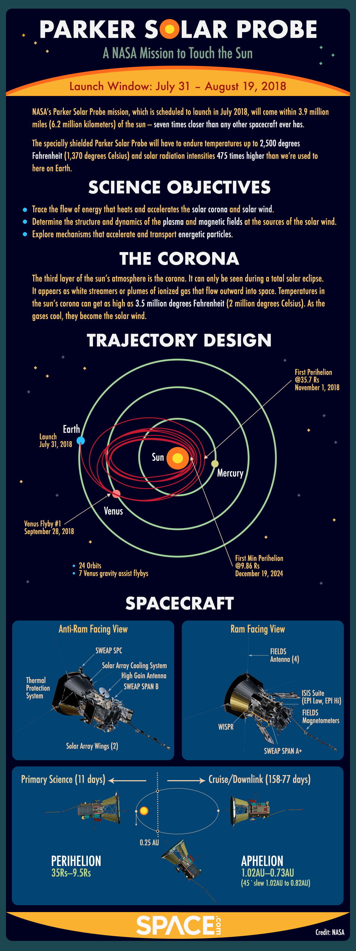 http://www.space.com/images/i/000/066/462/original/Solar-Probe-Plus-Infographic-Final.jpg