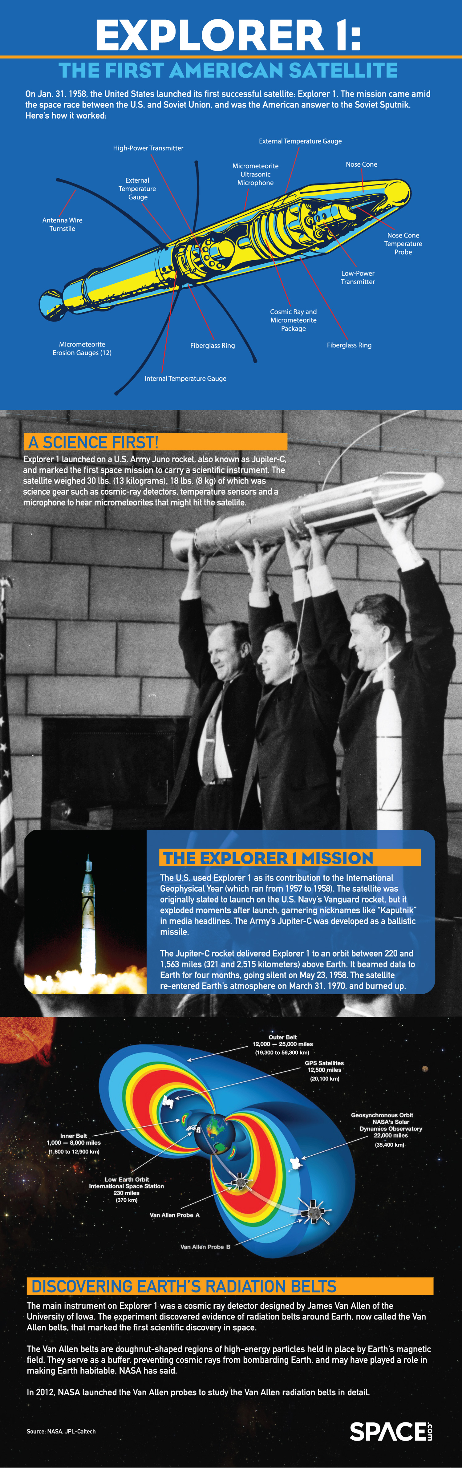 On Jan. 31, 1958, the United States launched its first successful satellite: Explorer 1. See how the historic mission worked in this infographic.